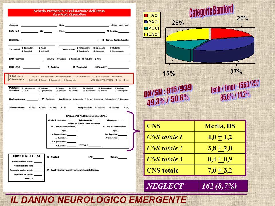 CNSMedia, DS CNS totale 14,0 + 1,2 CNS totale 23,8 + 2,0 CNS totale 30,4 + 0,9 CNS totale7,0 + 3,2 IL DANNO NEUROLOGICO EMERGENTE NEGLECT162 (8,7%)