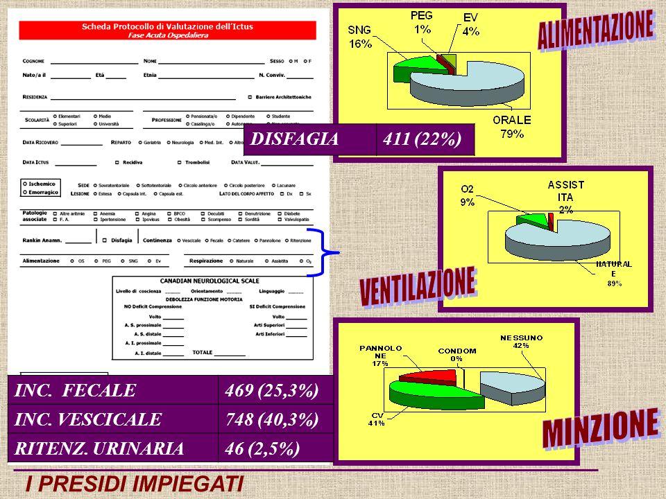 I PRESIDI IMPIEGATI INC.FECALE469 (25,3%) INC. VESCICALE748 (40,3%) RITENZ.