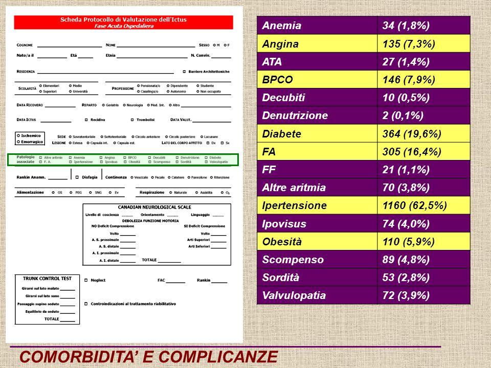 COMORBIDITA E COMPLICANZE Anemia34 (1,8%) Angina135 (7,3%) ATA27 (1,4%) BPCO146 (7,9%) Decubiti10 (0,5%) Denutrizione2 (0,1%) Diabete364 (19,6%) FA305 (16,4%) FF21 (1,1%) Altre aritmia70 (3,8%) Ipertensione1160 (62,5%) Ipovisus74 (4,0%) Obesità110 (5,9%) Scompenso89 (4,8%) Sordità53 (2,8%) Valvulopatia72 (3,9%)