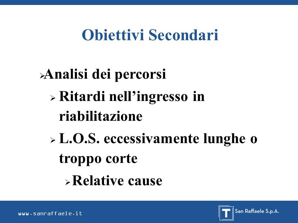 Obiettivi Secondari www.sanraffaele.it Analisi dei percorsi Ritardi nellingresso in riabilitazione L.O.S. eccessivamente lunghe o troppo corte Relativ