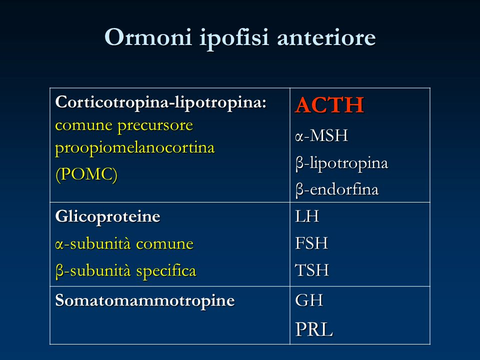 Ormoni ipofisi anteriore Corticotropina-lipotropina: comune precursore proopiomelanocortina (POMC)ACTHα-MSHβ-lipotropinaβ-endorfina Glicoproteine α-su