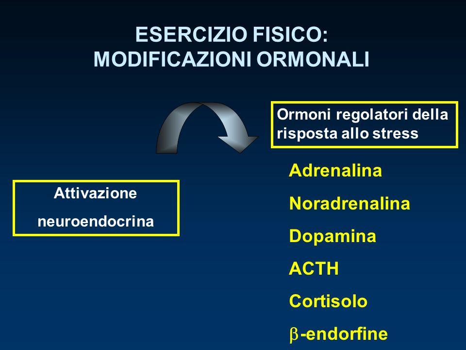 ESERCIZIO FISICO: MODIFICAZIONI ORMONALI Attivazione neuroendocrina Ormoni regolatori della risposta allo stress Adrenalina Noradrenalina Dopamina ACT
