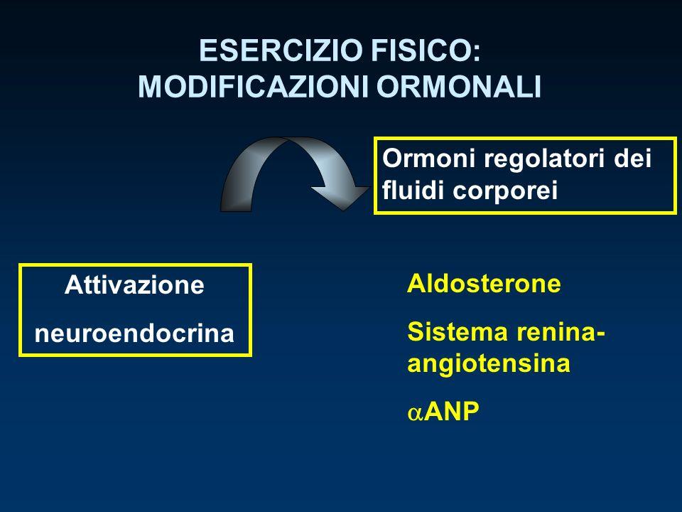 ESERCIZIO FISICO: MODIFICAZIONI ORMONALI Attivazione neuroendocrina Aldosterone Sistema renina- angiotensina ANP Ormoni regolatori dei fluidi corporei