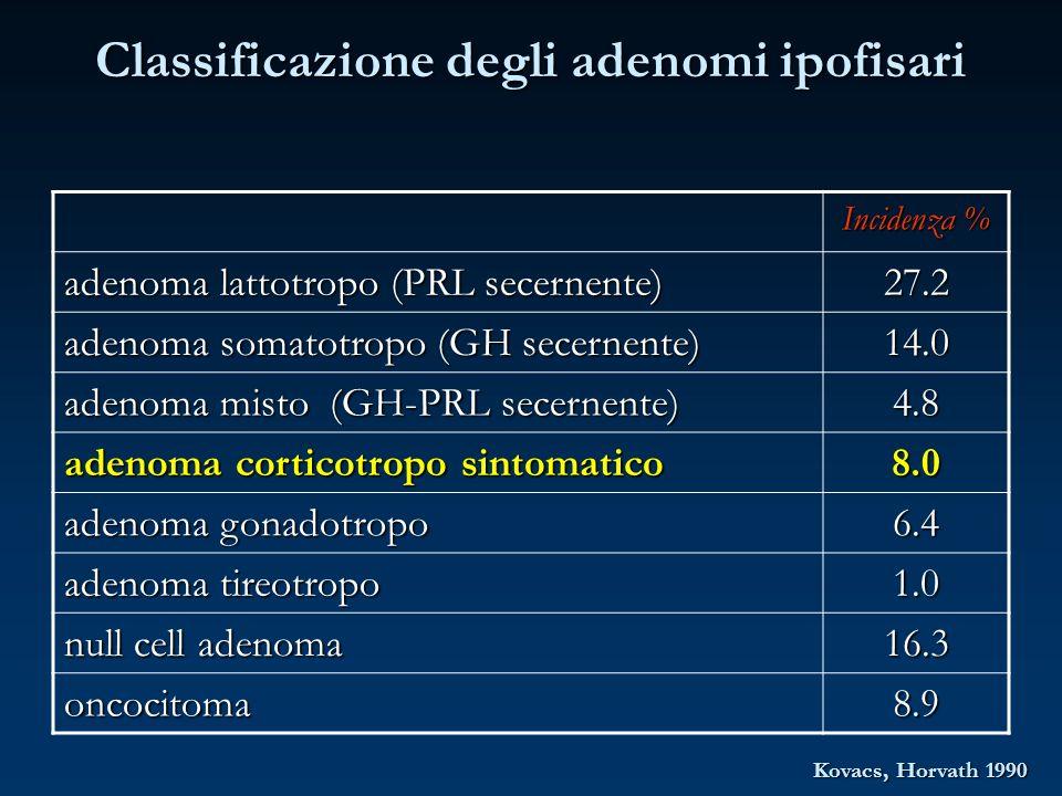 Classificazione degli adenomi ipofisari Incidenza % adenoma lattotropo (PRL secernente) 27.2 adenoma somatotropo (GH secernente) 14.0 adenoma misto (G