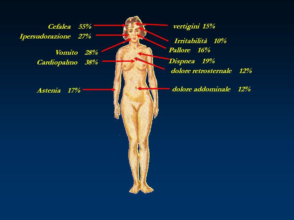 Cefalea 55% Ipersudorazione 27% Vomito 28% Cardiopalmo 38% Astenia 17% dolore addominale 12% dolore retrosternale 12% Dispnea 19% Pallore 16% Irritabi