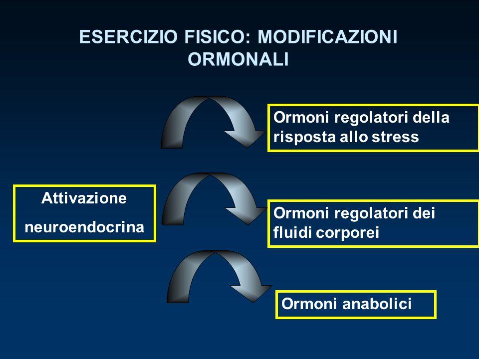 ESERCIZIO FISICO: MODIFICAZIONI ORMONALI Attivazione neuroendocrina Ormoni regolatori della risposta allo stress Adrenalina Noradrenalina Dopamina ACTH Cortisolo -endorfine