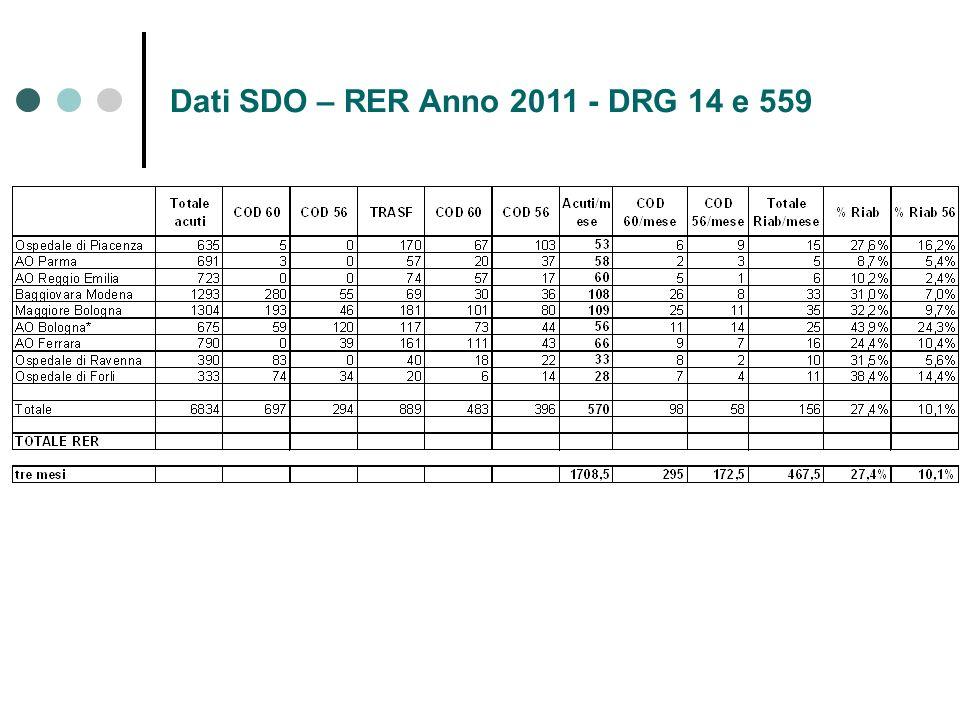 Dati SDO – RER Anno 2011 - DRG 14 e 559