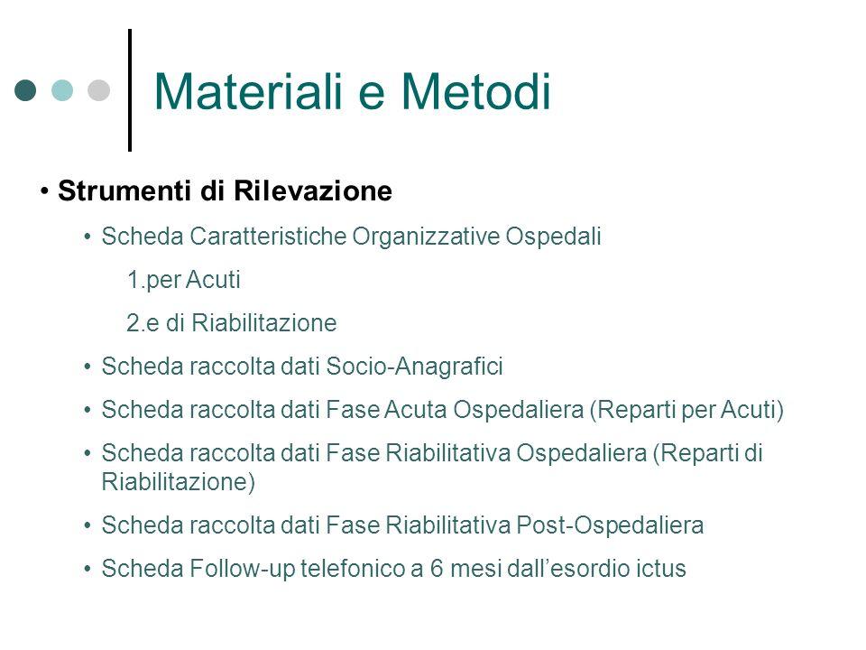 Materiali e Metodi Strumenti di Rilevazione Scheda Caratteristiche Organizzative Ospedali 1.per Acuti 2.e di Riabilitazione Scheda raccolta dati Socio