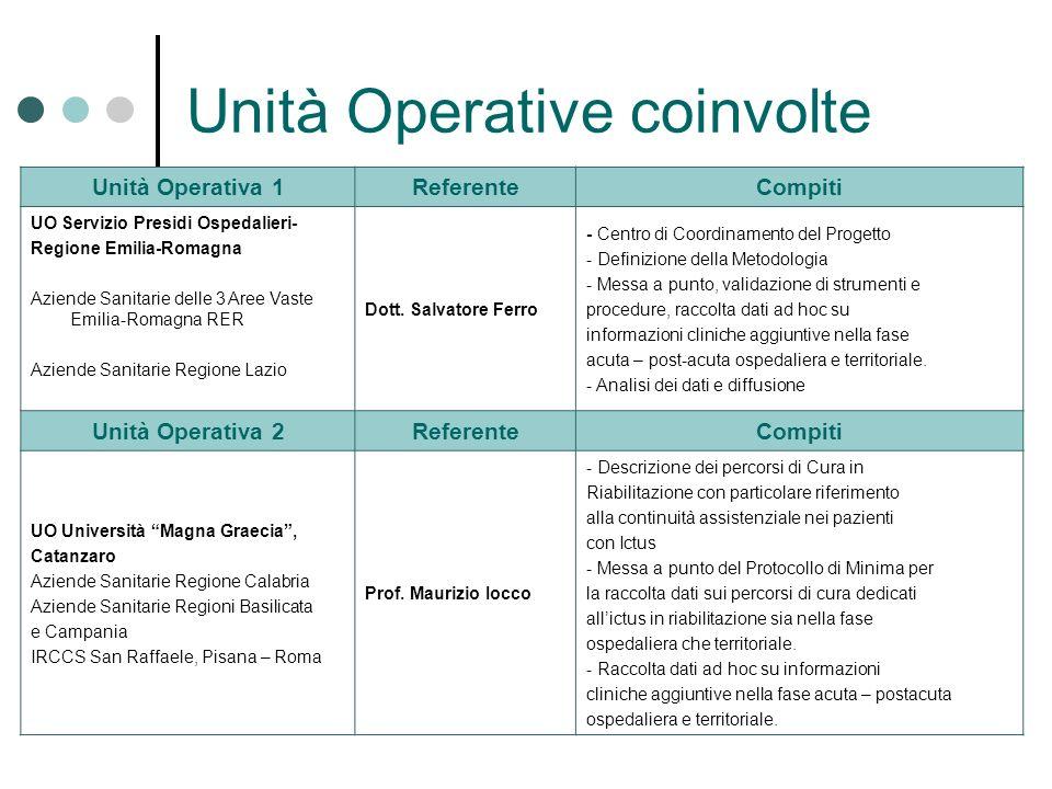 Unità Operative coinvolte Unità Operativa 1ReferenteCompiti UO Servizio Presidi Ospedalieri- Regione Emilia-Romagna Aziende Sanitarie delle 3 Aree Vas