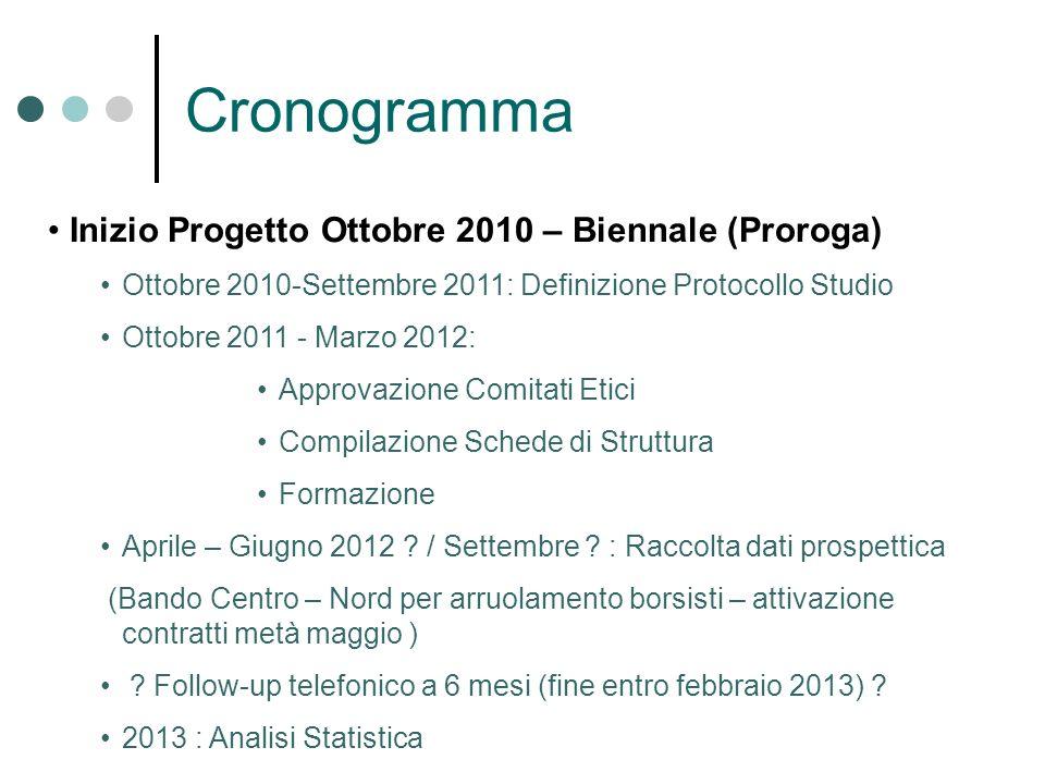 Cronogramma Inizio Progetto Ottobre 2010 – Biennale (Proroga) Ottobre 2010-Settembre 2011: Definizione Protocollo Studio Ottobre 2011 - Marzo 2012: Ap