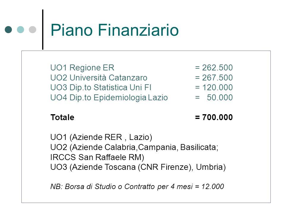 Piano Finanziario UO1 Regione ER = 262.500 UO2 Università Catanzaro= 267.500 UO3 Dip.to Statistica Uni FI= 120.000 UO4 Dip.to Epidemiologia Lazio= 50.