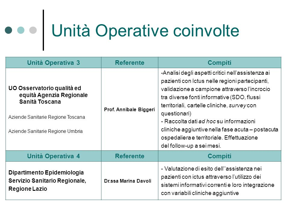 Unità Operative coinvolte Unità Operativa 3ReferenteCompiti UO Osservatorio qualità ed equità Agenzia Regionale Sanità Toscana Aziende Sanitarie Regio