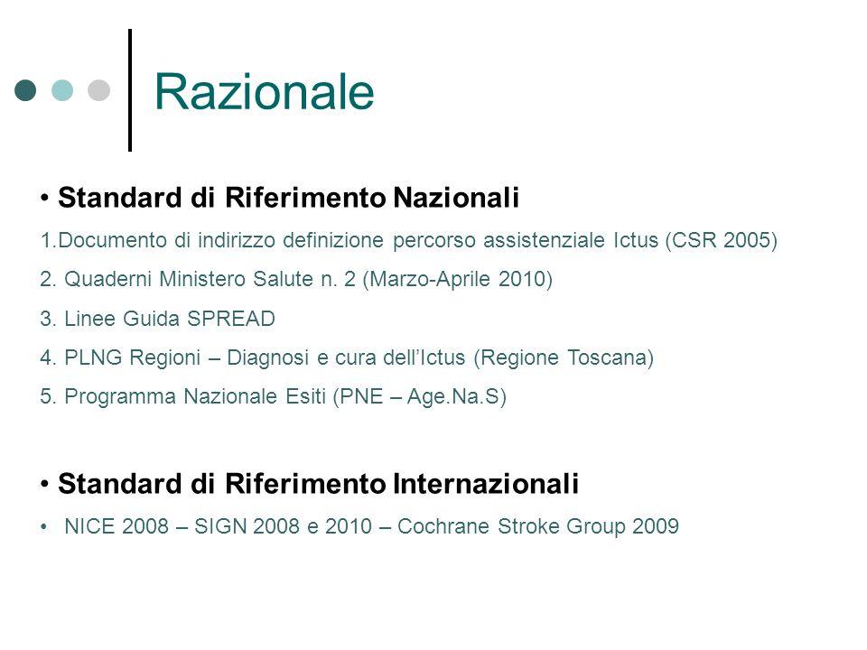 Razionale Standard di Riferimento Nazionali 1.Documento di indirizzo definizione percorso assistenziale Ictus (CSR 2005) 2. Quaderni Ministero Salute