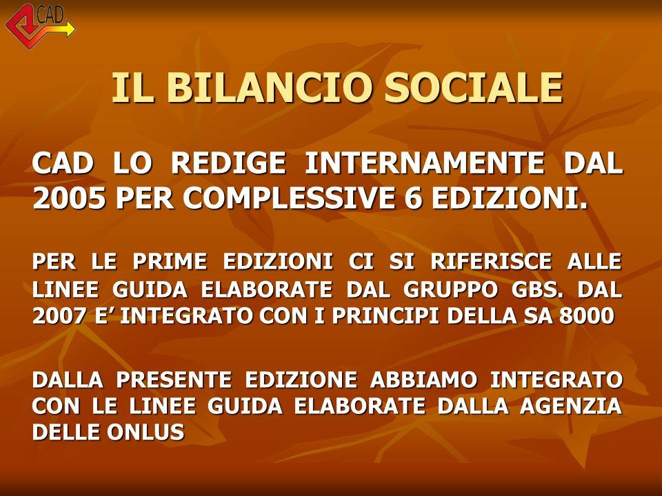 IL BILANCIO SOCIALE IL BILANCIO SOCIALE CAD LO REDIGE INTERNAMENTE DAL 2005 PER COMPLESSIVE 6 EDIZIONI. PER LE PRIME EDIZIONI CI SI RIFERISCE ALLE LIN