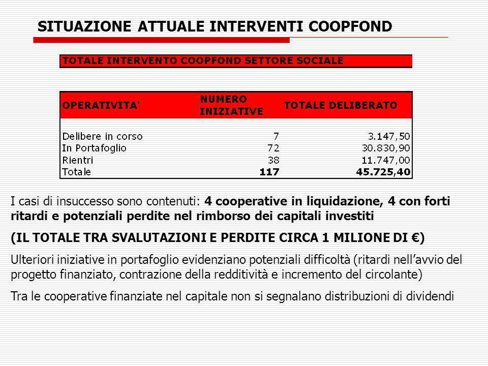 SITUAZIONE ATTUALE INTERVENTI COOPFOND I casi di insuccesso sono contenuti: 4 cooperative in liquidazione, 4 con forti ritardi e potenziali perdite nel rimborso dei capitali investiti (IL TOTALE TRA SVALUTAZIONI E PERDITE CIRCA 1 MILIONE DI ) Ulteriori iniziative in portafoglio evidenziano potenziali difficoltà (ritardi nellavvio del progetto finanziato, contrazione della redditività e incremento del circolante) Tra le cooperative finanziate nel capitale non si segnalano distribuzioni di dividendi
