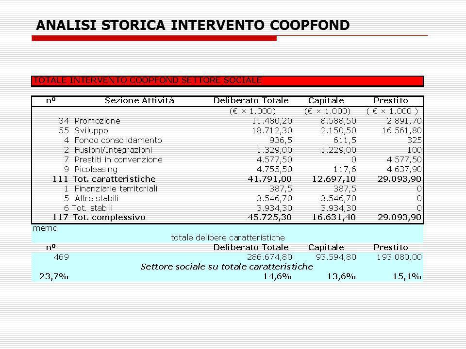 ANALISI STORICA INTERVENTO COOPFOND