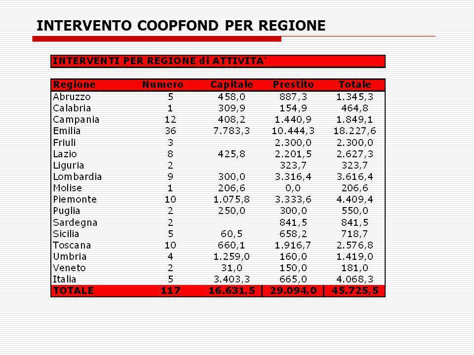 INTERVENTO COOPFOND PER REGIONE