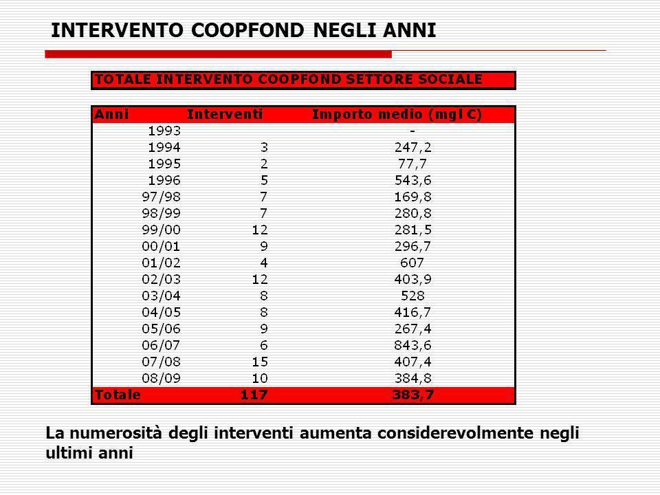 INTERVENTO COOPFOND NEGLI ANNI La numerosità degli interventi aumenta considerevolmente negli ultimi anni