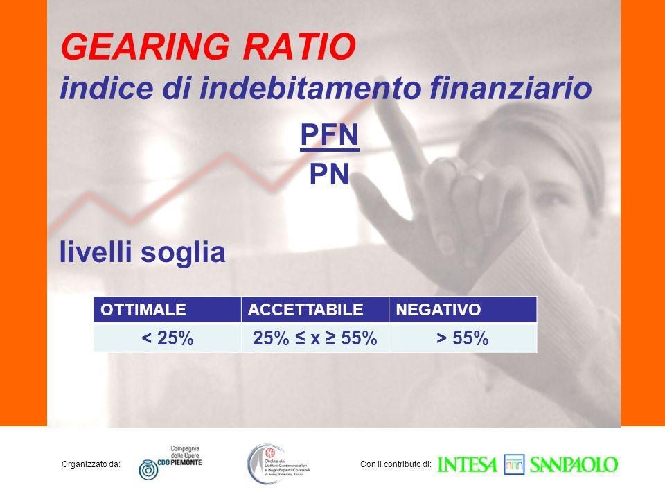 Organizzato da:Con il contributo di: GEARING RATIO indice di indebitamento finanziario PFN PN livelli soglia OTTIMALEACCETTABILENEGATIVO < 25%25% x 55%> 55%