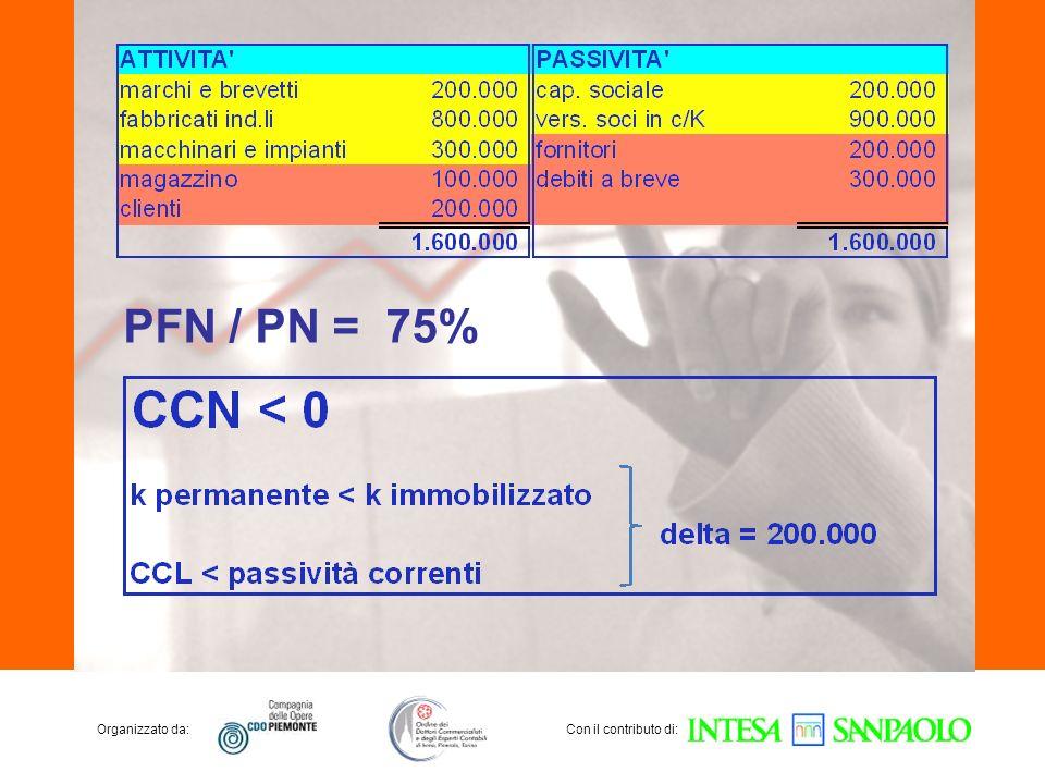 Organizzato da:Con il contributo di: PFN / PN = 75%