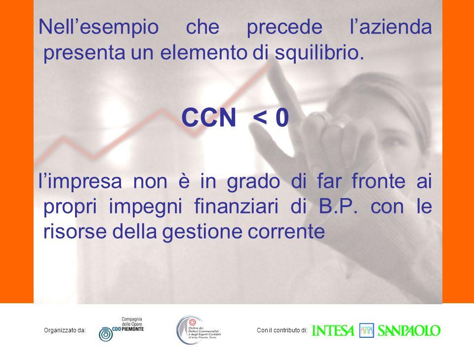 Organizzato da:Con il contributo di: Nellesempio che precede lazienda presenta un elemento di squilibrio. CCN < 0 limpresa non è in grado di far front
