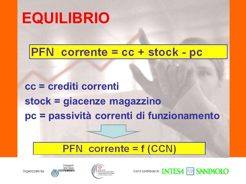 Organizzato da:Con il contributo di: EQUILIBRIO cc = crediti correnti stock = giacenze magazzino pc = passività correnti di funzionamento