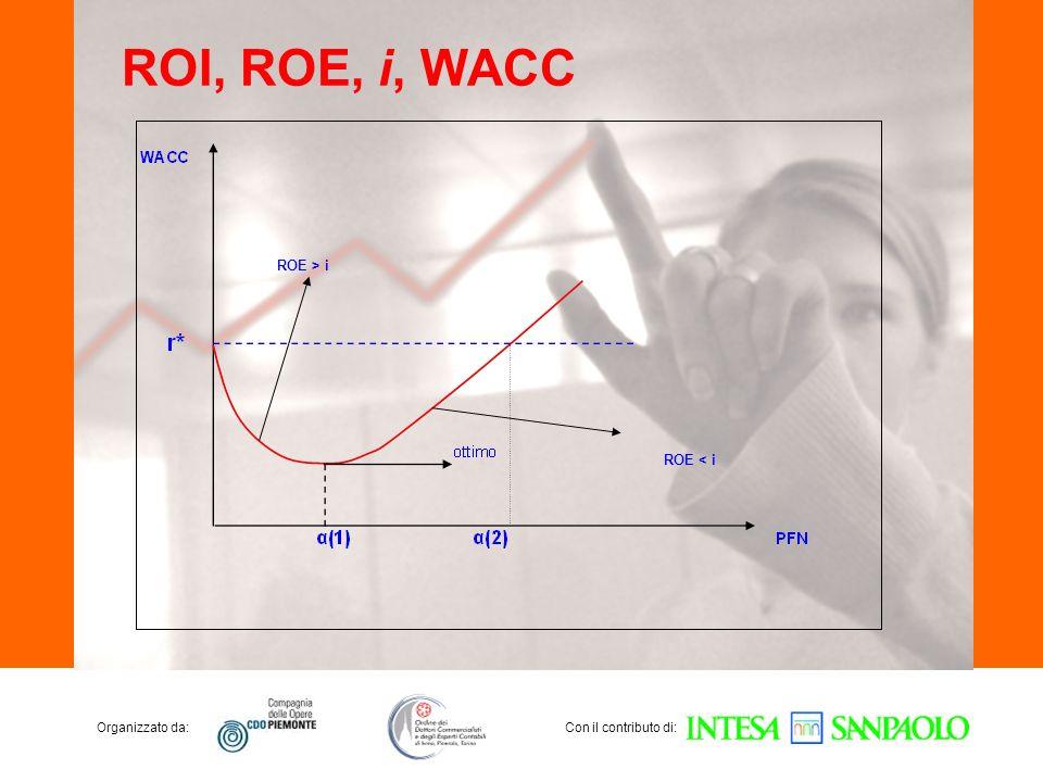 Organizzato da:Con il contributo di: ROI, ROE, i, WACC ROE > i ROE < i
