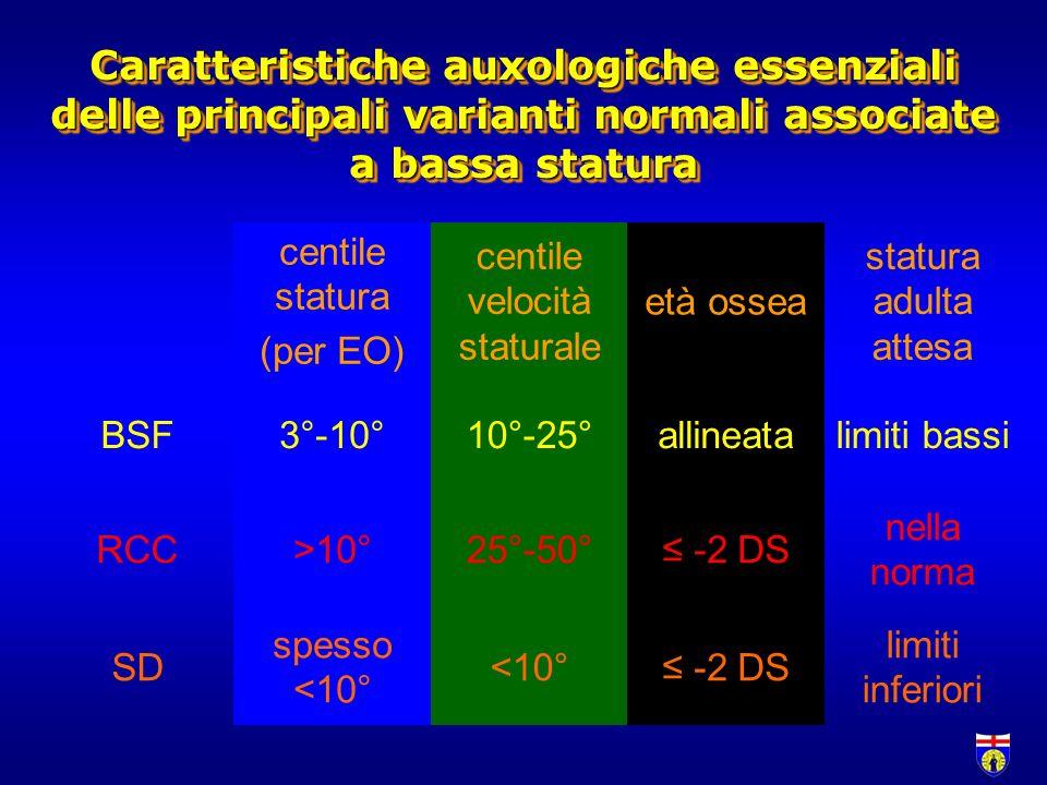 centile statura (per EO) centile velocità staturale età ossea statura adulta attesa BSF3°-10°10°-25°allineatalimiti bassi RCC>10°25°-50° -2 DS nella n
