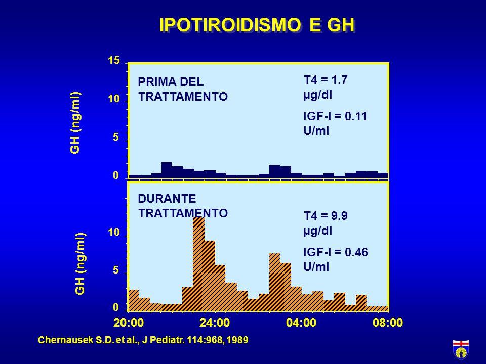 IPOTIROIDISMO E GH Chernausek S.D. et al., J Pediatr. 114:968, 1989