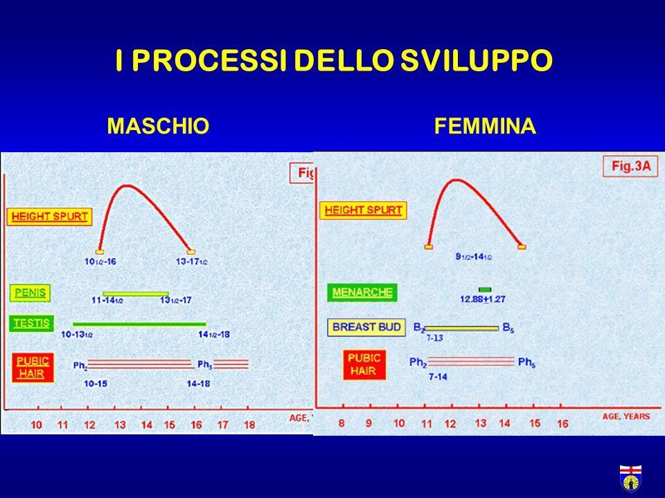 Varianti normali della crescita I.bassa statura familiare II.ritardo costituzionale di crescita e pubertà III.ritardo di crescita ad inizio intrauterino (IUGR)