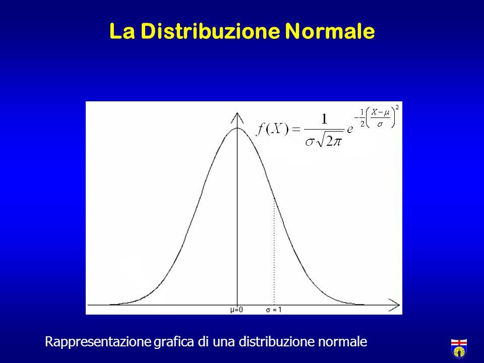 La Distribuzione Normale Rappresentazione grafica di una distribuzione normale
