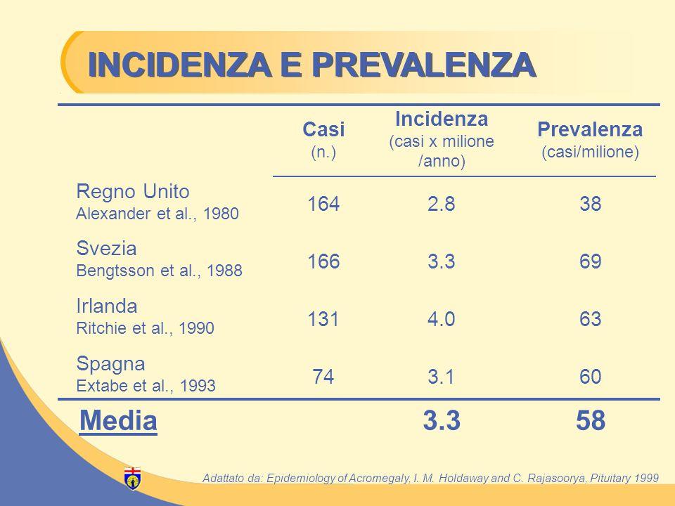 Casi (n.) Incidenza (casi x milione /anno) Prevalenza (casi/milione) Regno Unito Alexander et al., 1980 1642.838 Svezia Bengtsson et al., 1988 1663.36