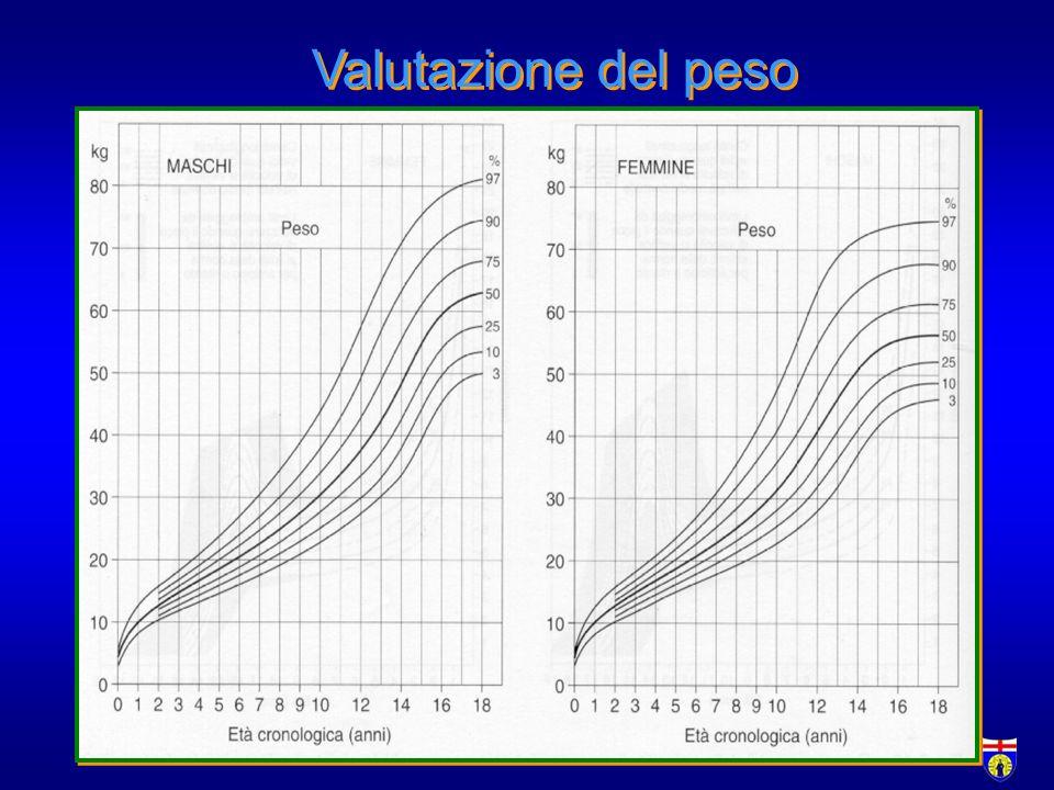 Valutazione della velocità di crescita