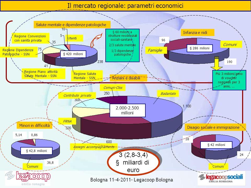 Il mercato regionale: parametri economici Anziani e disabili Badantato Assegni accompagnamento FRNA Contributo privato Comuni-Ctss 2.000-2.500 milioni