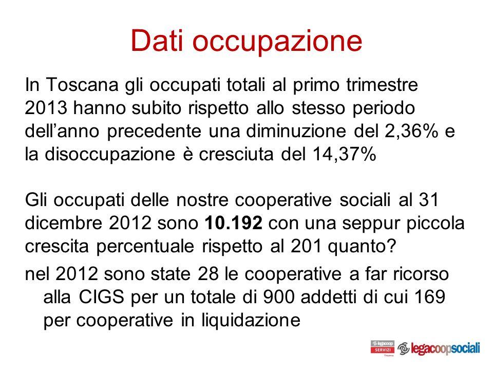 Dati occupazione In Toscana gli occupati totali al primo trimestre 2013 hanno subito rispetto allo stesso periodo dellanno precedente una diminuzione del 2,36% e la disoccupazione è cresciuta del 14,37% Gli occupati delle nostre cooperative sociali al 31 dicembre 2012 sono 10.192 con una seppur piccola crescita percentuale rispetto al 201 quanto.