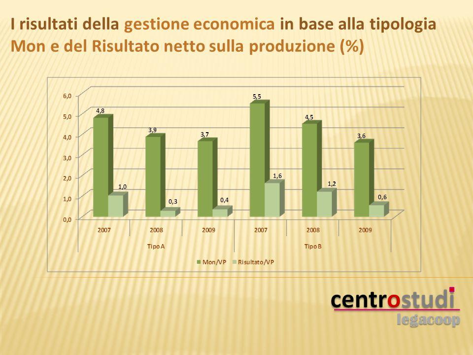 I risultati della gestione economica in base alla tipologia Mon e del Risultato netto sulla produzione (%)