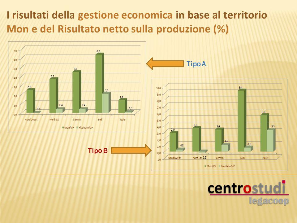 Tipo A Tipo B I risultati della gestione economica in base al territorio Mon e del Risultato netto sulla produzione (%)