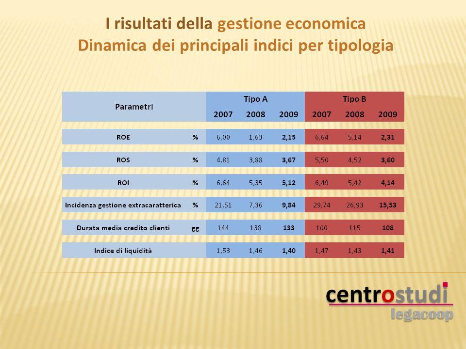 I risultati della gestione economica Dinamica dei principali indici per tipologia