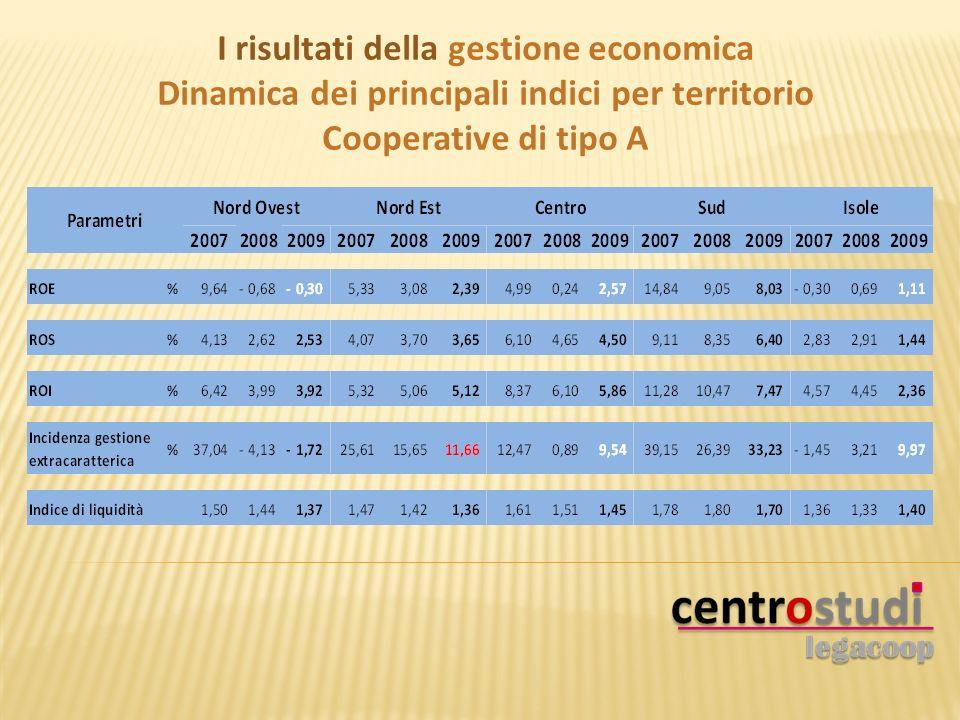 I risultati della gestione economica Dinamica dei principali indici per territorio Cooperative di tipo A