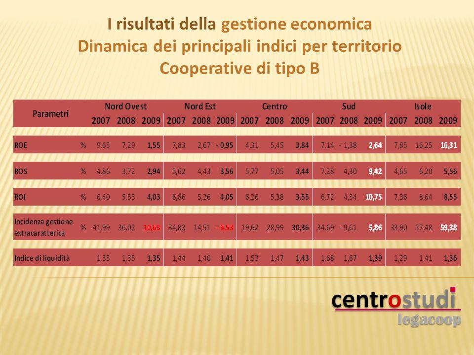 I risultati della gestione economica Dinamica dei principali indici per territorio Cooperative di tipo B