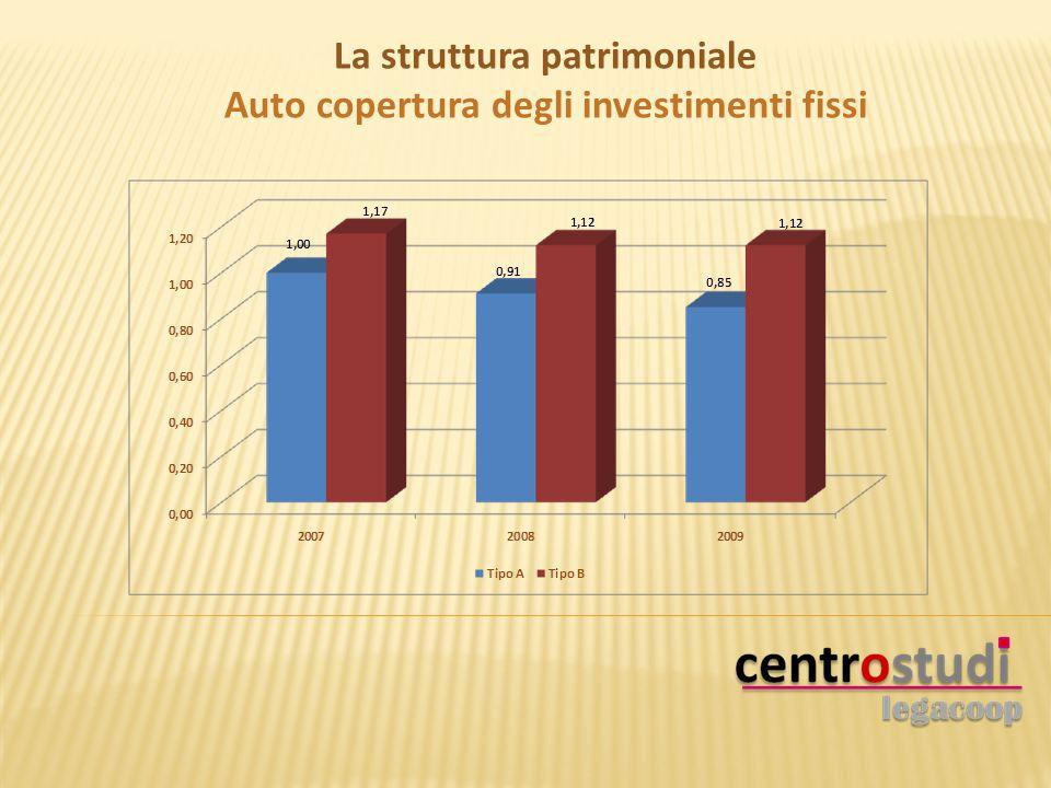 La struttura patrimoniale Auto copertura degli investimenti fissi
