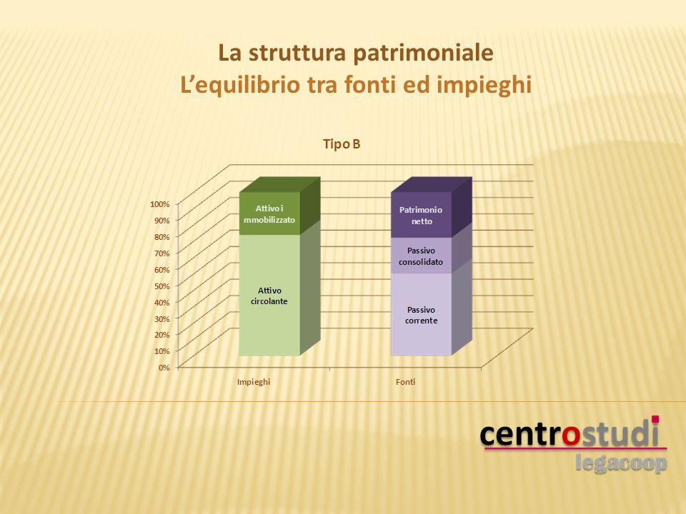 La struttura patrimoniale Lequilibrio tra fonti ed impieghi