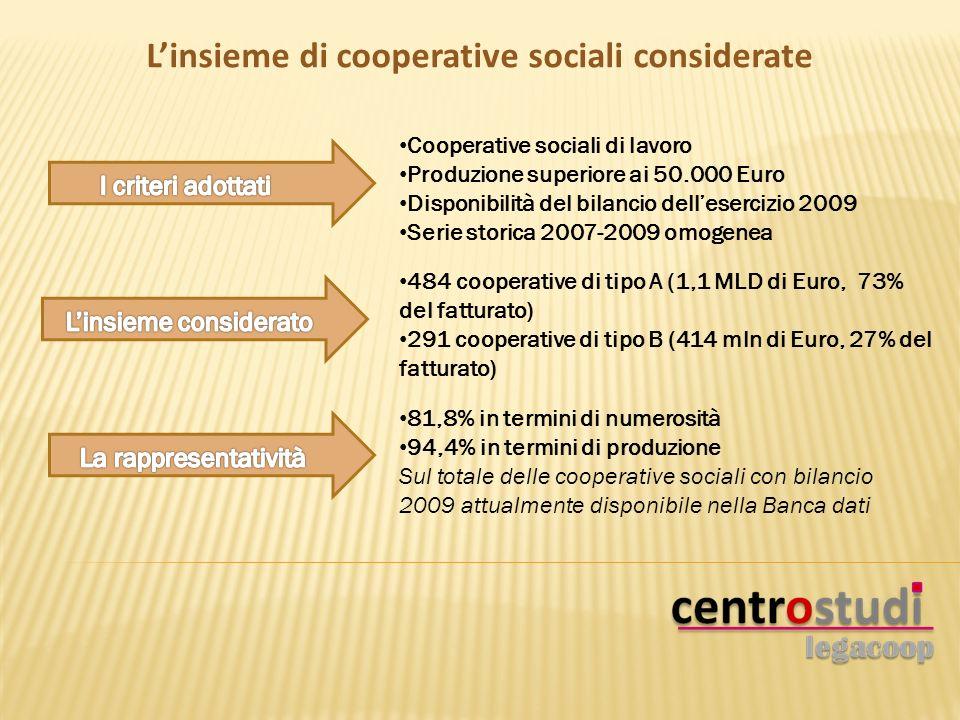 Cooperative sociali di lavoro Produzione superiore ai 50.000 Euro Disponibilità del bilancio dellesercizio 2009 Serie storica 2007-2009 omogenea 484 cooperative di tipo A (1,1 MLD di Euro, 73% del fatturato) 291 cooperative di tipo B (414 mln di Euro, 27% del fatturato) 81,8% in termini di numerosità 94,4% in termini di produzione Sul totale delle cooperative sociali con bilancio 2009 attualmente disponibile nella Banca dati Linsieme di cooperative sociali considerate
