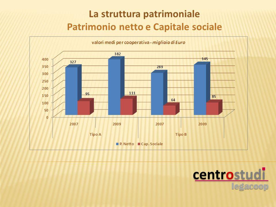 La struttura patrimoniale Patrimonio netto e Capitale sociale