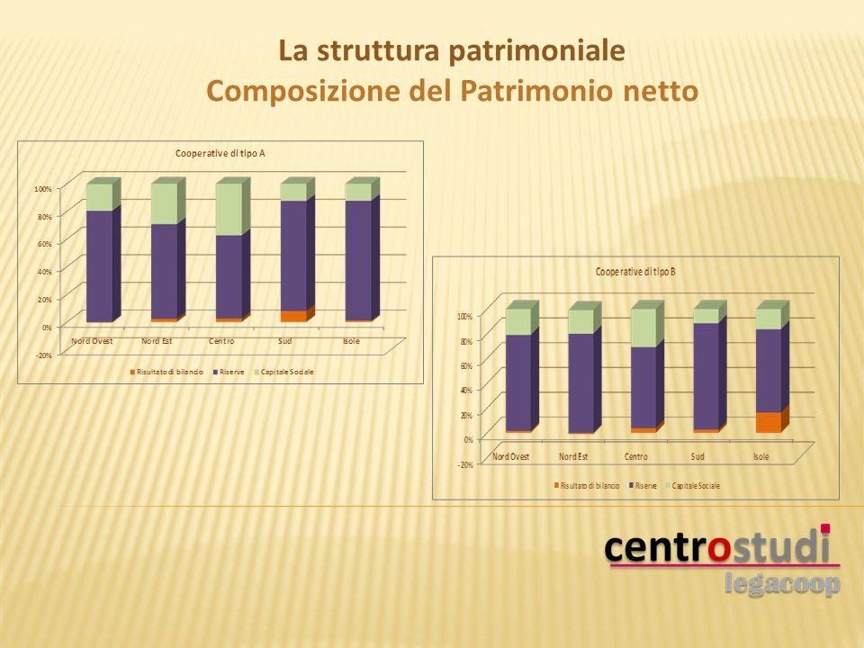 La struttura patrimoniale Composizione del Patrimonio netto