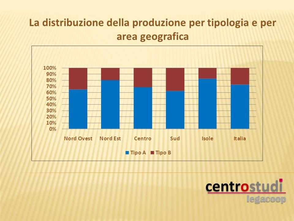 La distribuzione della produzione per tipologia e per area geografica
