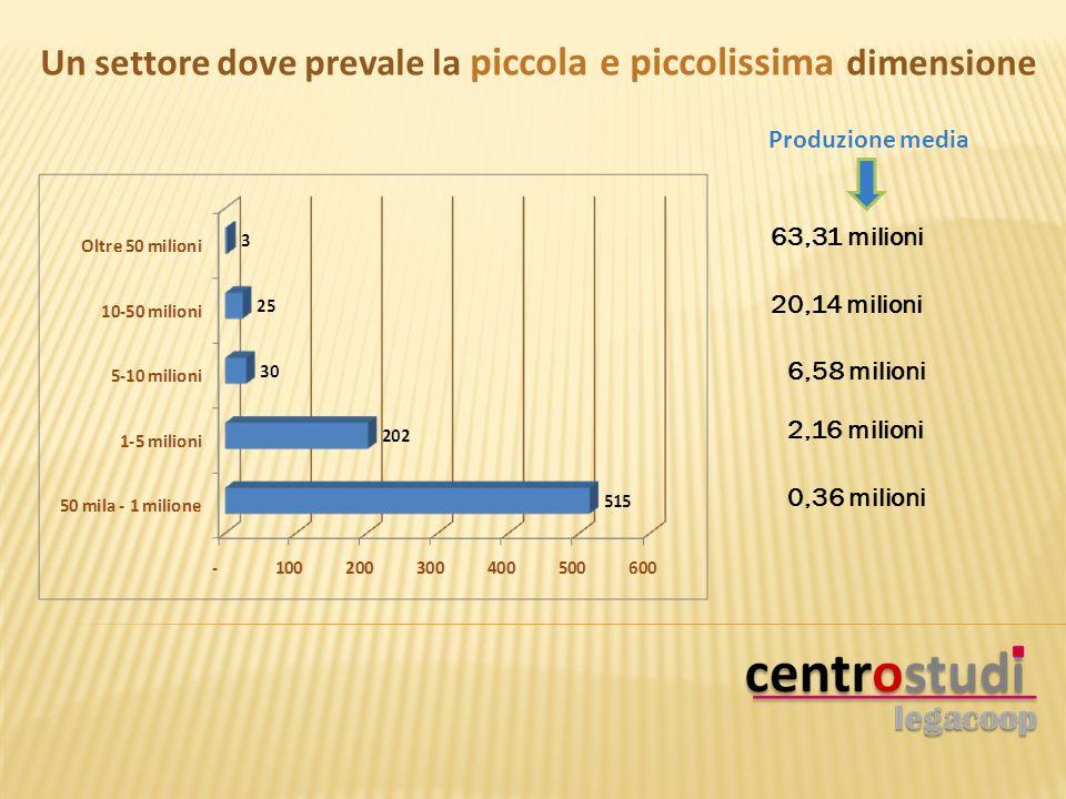 Un settore dove prevale la piccola e piccolissima dimensione 0,36 milioni 2,16 milioni 6,58 milioni Produzione media 20,14 milioni 63,31 milioni