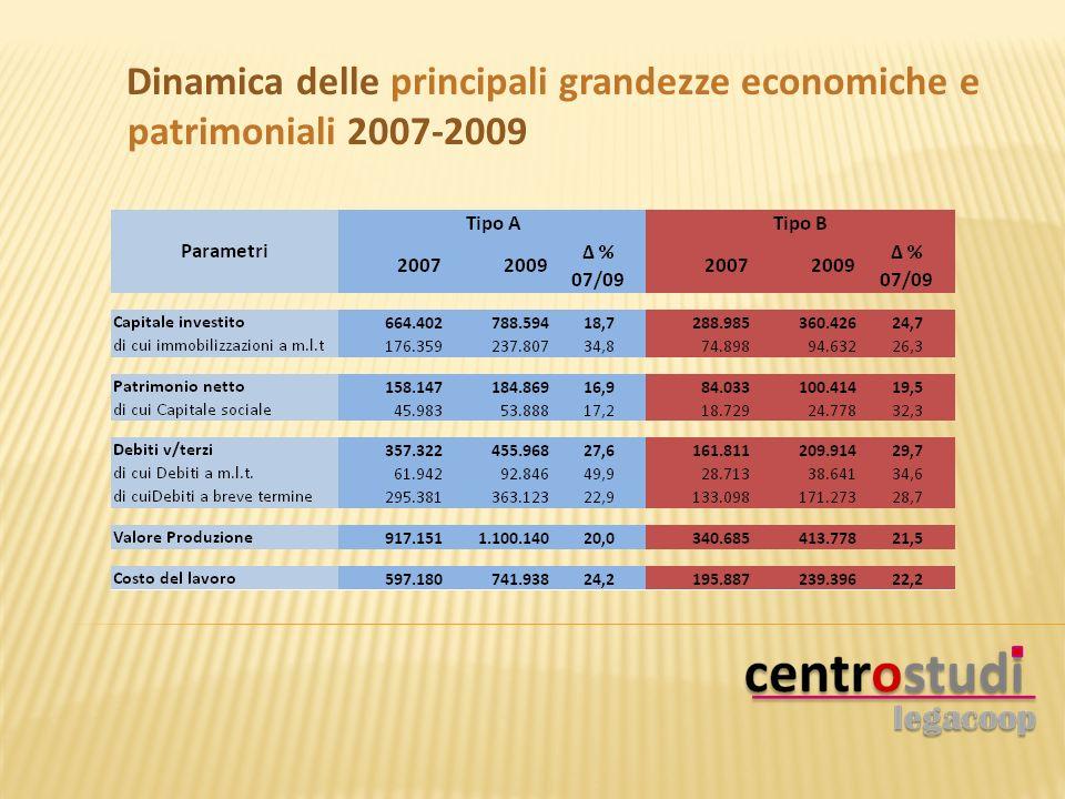 Dinamica delle principali grandezze economiche e patrimoniali 2007-2009