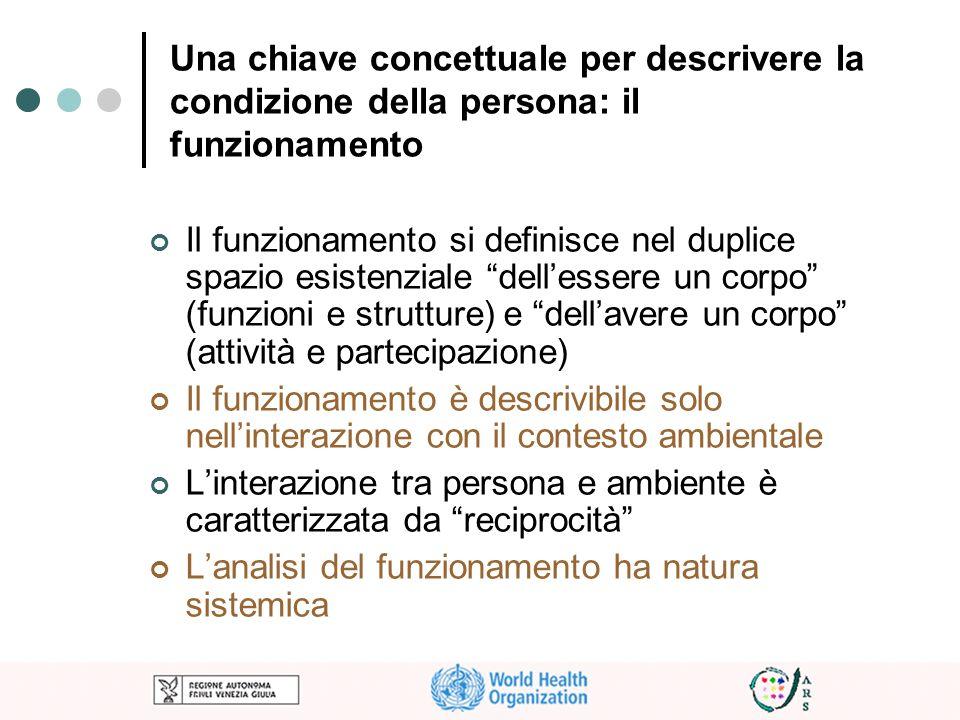 Una chiave concettuale per descrivere la condizione della persona: il funzionamento Il funzionamento si definisce nel duplice spazio esistenziale dell