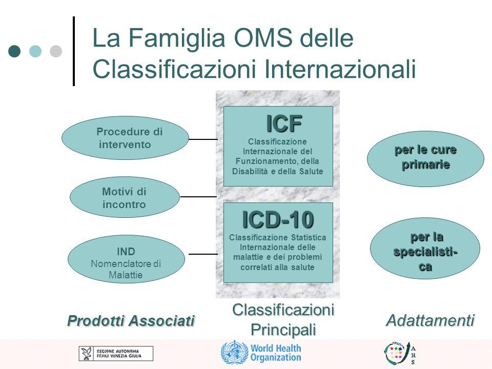 Procedure di intervento Motivi di incontro ICF ICF Classificazione Internazionale del Funzionamento, della Disabilità e della Salute ICD-10 Classifica